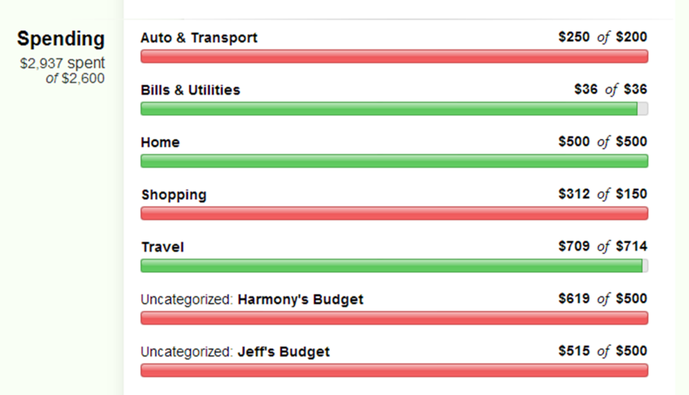 Driving a car is so expensive! I forgot how expensive it was. Also, Jeff and I had a hard time staying on budget.